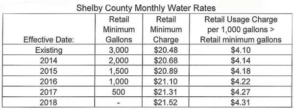 Shelby County Water Services rate increase 2014