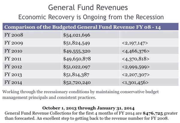 State of the County 2014 General Fund