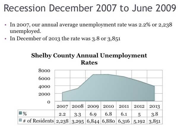 State of the County 2014 Unemployment