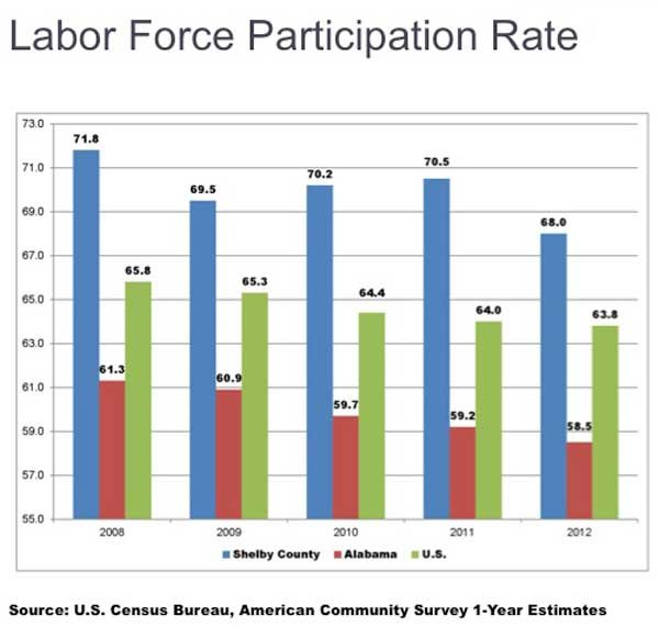 State of the County 2014 Workforce