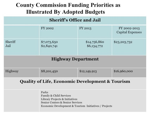 State of the County 2014 Budget Priorities