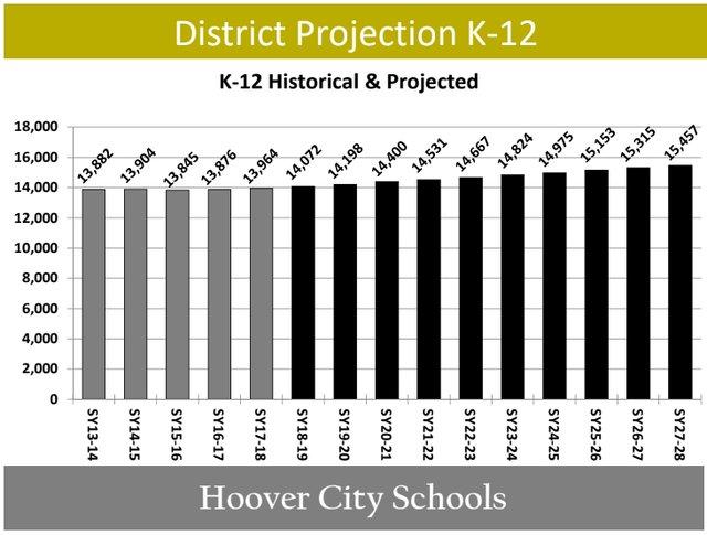 Hoover school enrollment projection April 2018