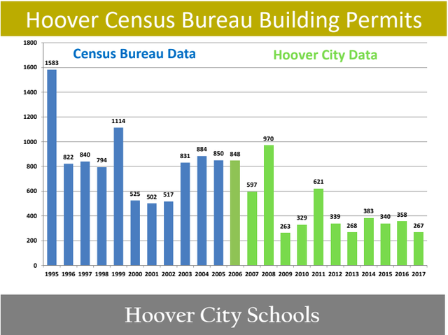 Hoover building permits 1995=2017