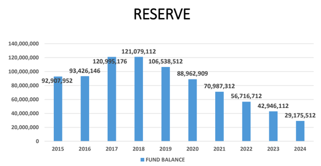 Hoover school reserve projections April 2018