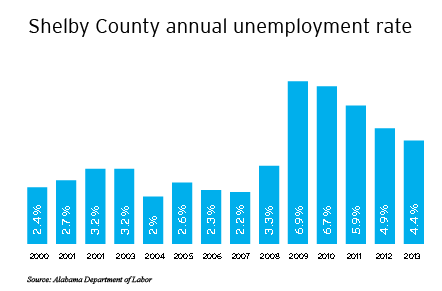 Shelby County Unemployment Rates