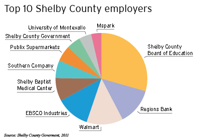 Shelby County Top Employers